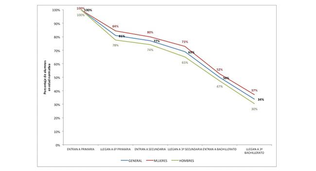 Fuente: Elaboración propia con datos del INEE (2013)